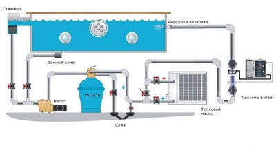 Бесхлорная система дезинфекции воды E-CLEAR MK7/CF1 (фото, CF1/Plan)