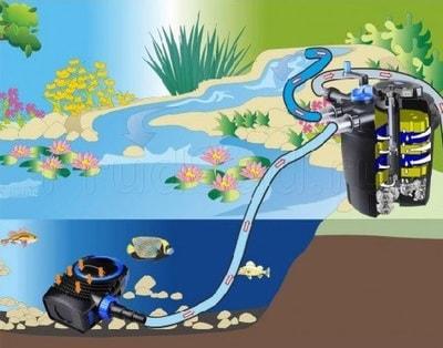 Напорный фильтр для пруда 80м3 CPF-50000 (фото, Напорный фильтр 80м3 Pondtech CPF-50000 )