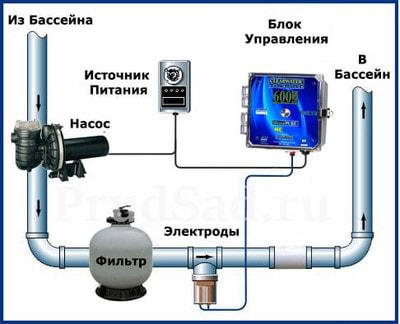 Система бесхлорной дезинфекции ClearWater R-40 (фото, Система бесхлорной дезинфекции ClearWater R-40)