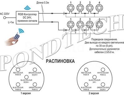 Подводные светильники Pondtech 995Led3 (RGB) комплект (фото, Подводные светильники Pondtech 995Led3 (RGB) комплект )